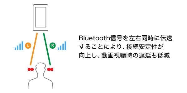 SONYワイヤレスイヤフォンWF-XB700_性能