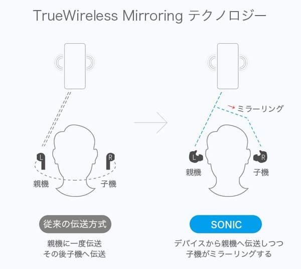 TrueWireless Mirroringの図