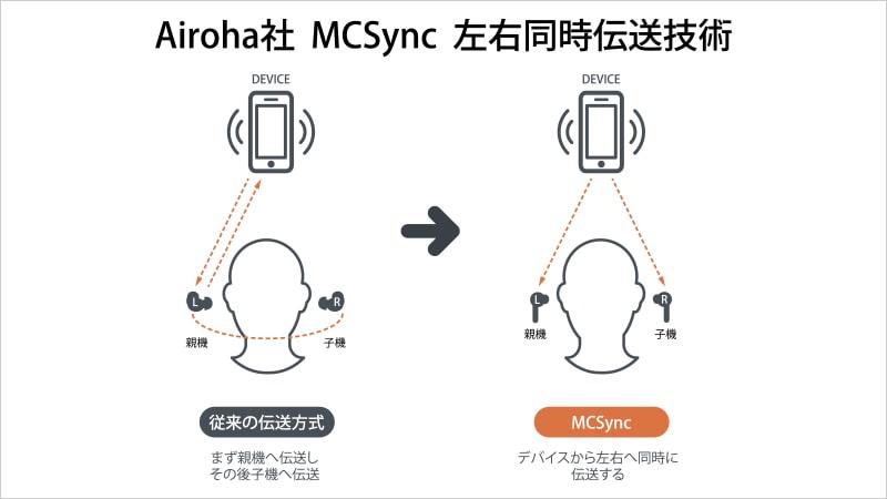 mcsyncの説明図